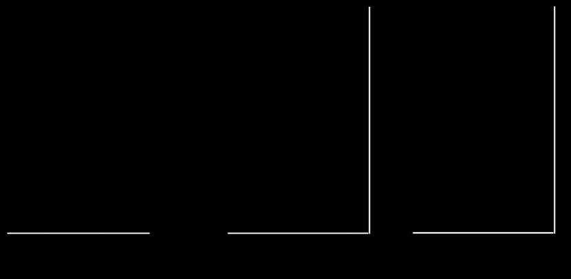 Treppenlift Flow 2 - Abmessungen